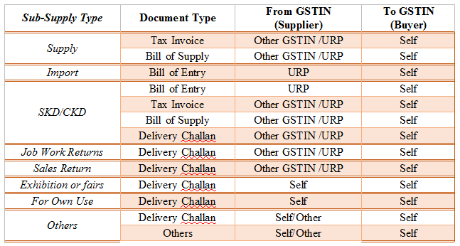 Supply Type Inward-GSTrobo